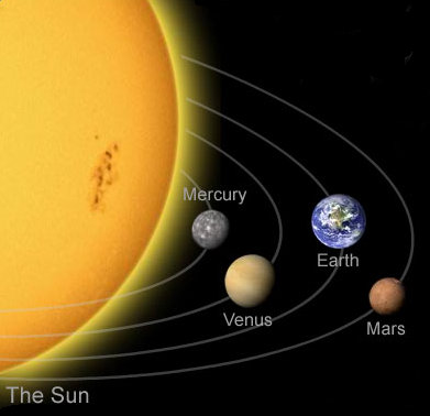 diagram of the four inner planets-#3